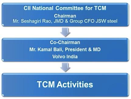 CII - TOTAL COST MANAGEMENT DIVISION